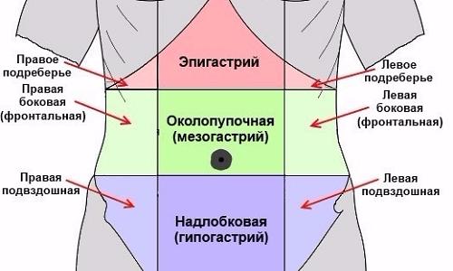 Медики утверждают, что главный источник спазма находится в области эпигастрия